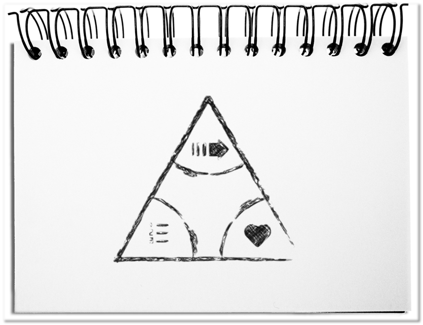 The publication triangle
